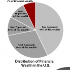 wealth.distribution.USA